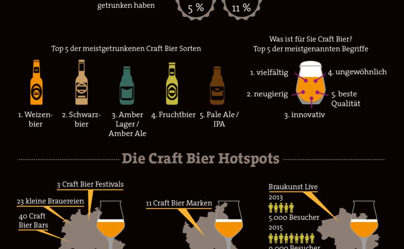 Faszination Craft Bier – Trend, Lifestyle, Genusskultur