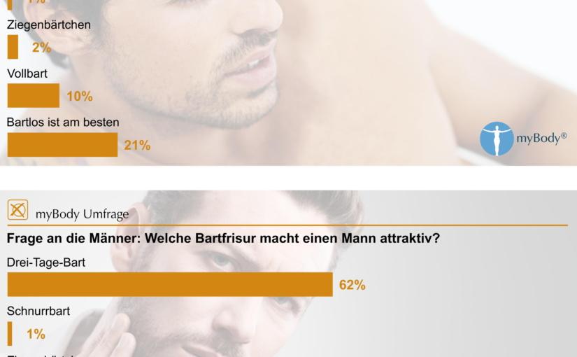 Weder Hipster noch Baby-Face: Männer mit Drei-Tage-Bart sind am attraktivsten